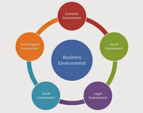 Favorable Business Environment